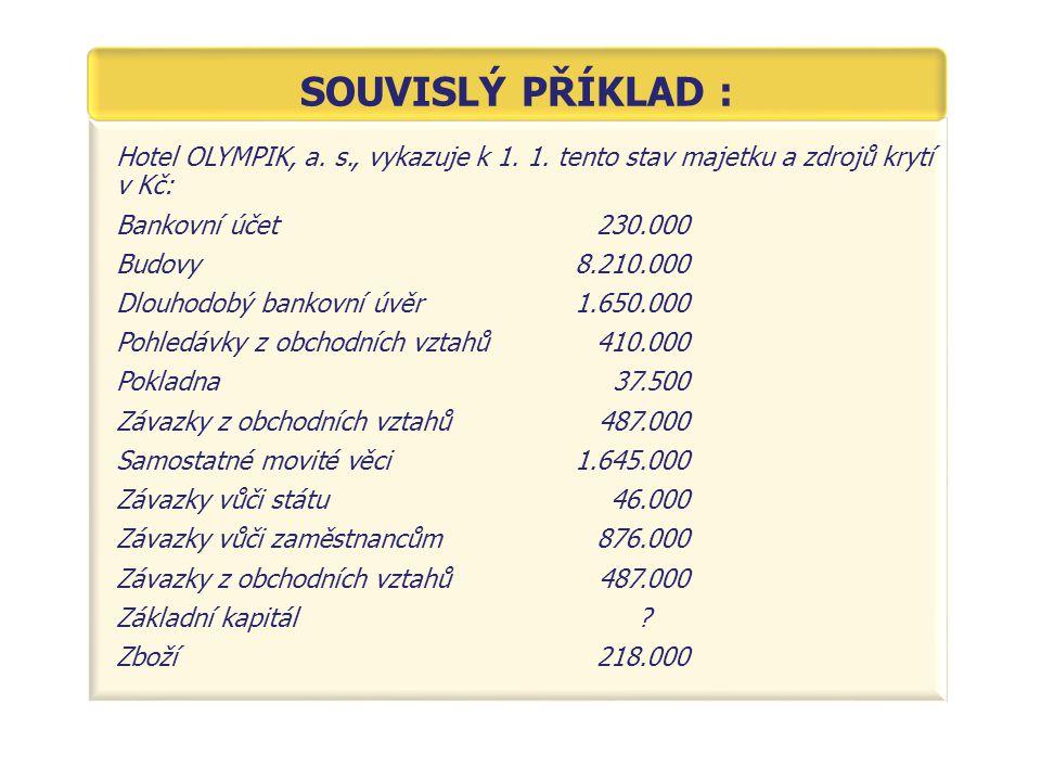 Hotel OLYMPIK, a. s., vykazuje k 1. 1. tento stav majetku a zdrojů krytí v Kč: Bankovní účet230.000 Budovy8.210.000 Dlouhodobý bankovní úvěr1.650.000