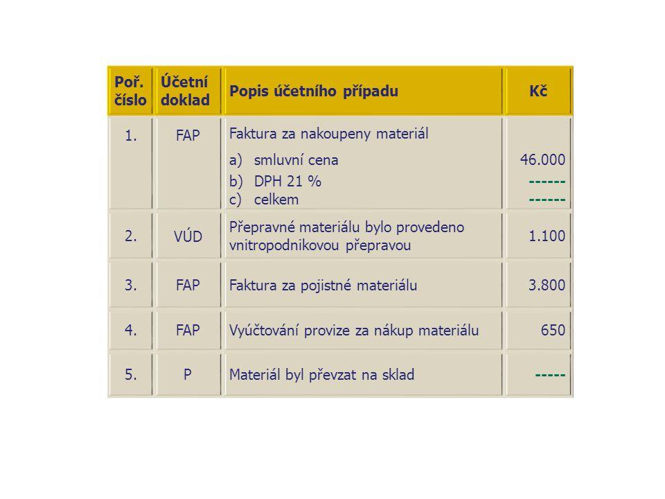 Poř. číslo Účetní doklad Popis účetního případuKč 1.FAP Faktura za nakoupeny materiál a)smluvní cena b)DPH 21 % c)celkem 46.000 ------ 2. VÚD Přepravn