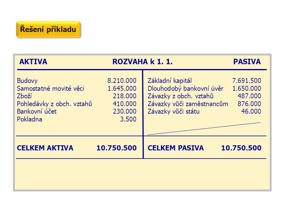 AKTIVA ROZVAHA k 1. 1. PASIVA Budovy8.210.000Základní kapitál7.691.500 Samostatné movité věci1.645.000Dlouhodobý bankovní úvěr1.650.000 Zboží218.000Zá