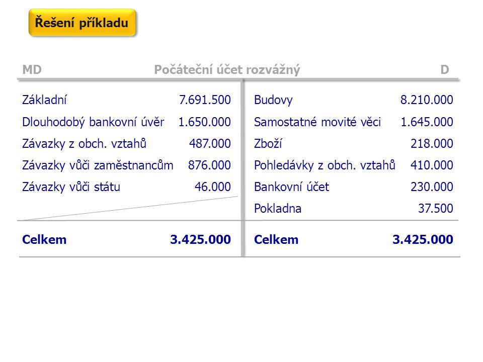 MD Počáteční účet rozvážný D Základní 7.691.500 Dlouhodobý bankovní úvěr1.650.000 Závazky z obch. vztahů487.000 Závazky vůči zaměstnancům876.000 Závaz