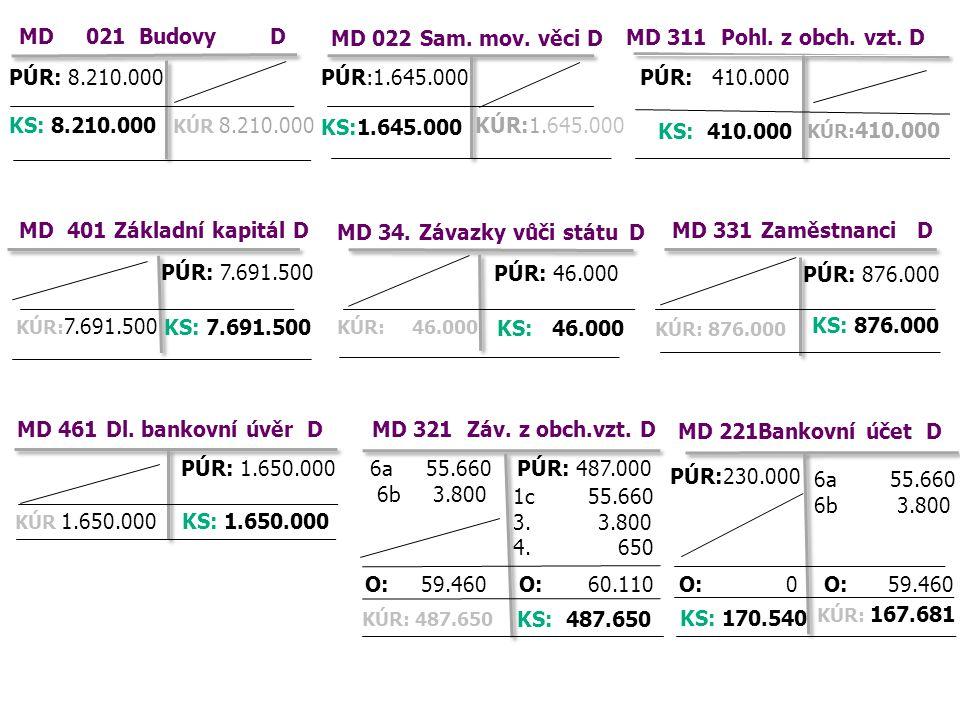 MD 461 Dl. bankovní úvěr D MD 34. Závazky vůči státu D PÚR: 7.691.500 PÚR: 1.650.000 PÚR: 8.210.000 MD 401 Základní kapitál D MD 311 Pohl. z obch. vzt