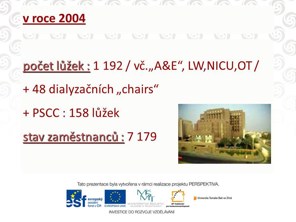 """v roce 2004 počet lůžek : počet lůžek : 1 192 / vč.""""A&E , LW,NICU,OT / + 48 dialyzačních """"chairs + PSCC : 158 lůžek stav zaměstnanců : stav zaměstnanců : 7 179"""