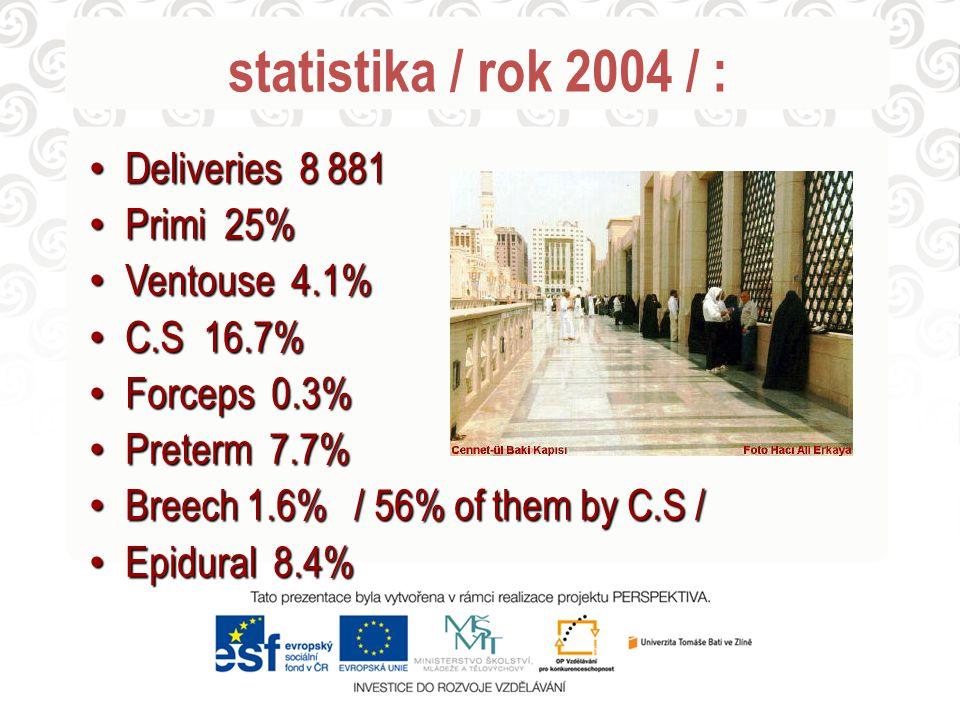 statistika / rok 2004 / : Deliveries 8 881 Deliveries 8 881 Primi 25% Primi 25% Ventouse 4.1% Ventouse 4.1% C.S 16.7% C.S 16.7% Forceps 0.3% Forceps 0.3% Preterm 7.7% Preterm 7.7% Breech 1.6% / 56% of them by C.S / Breech 1.6% / 56% of them by C.S / Epidural 8.4% Epidural 8.4%