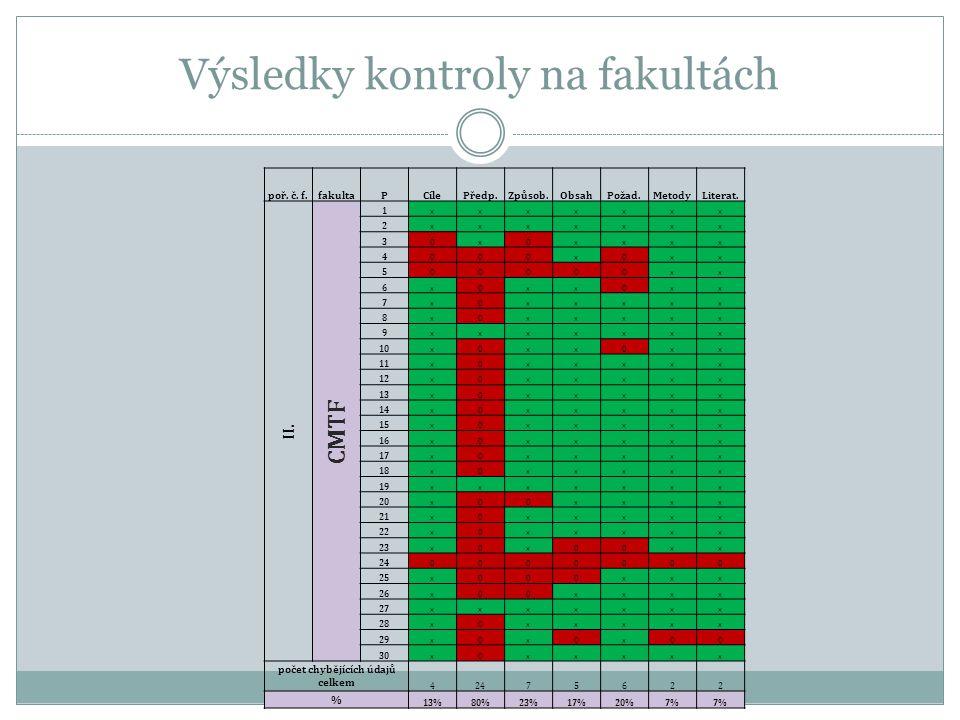 Výsledky kontroly na fakultách poř. č. f.fakultaPCílePředp.Způsob.ObsahPožad.MetodyLiterat.