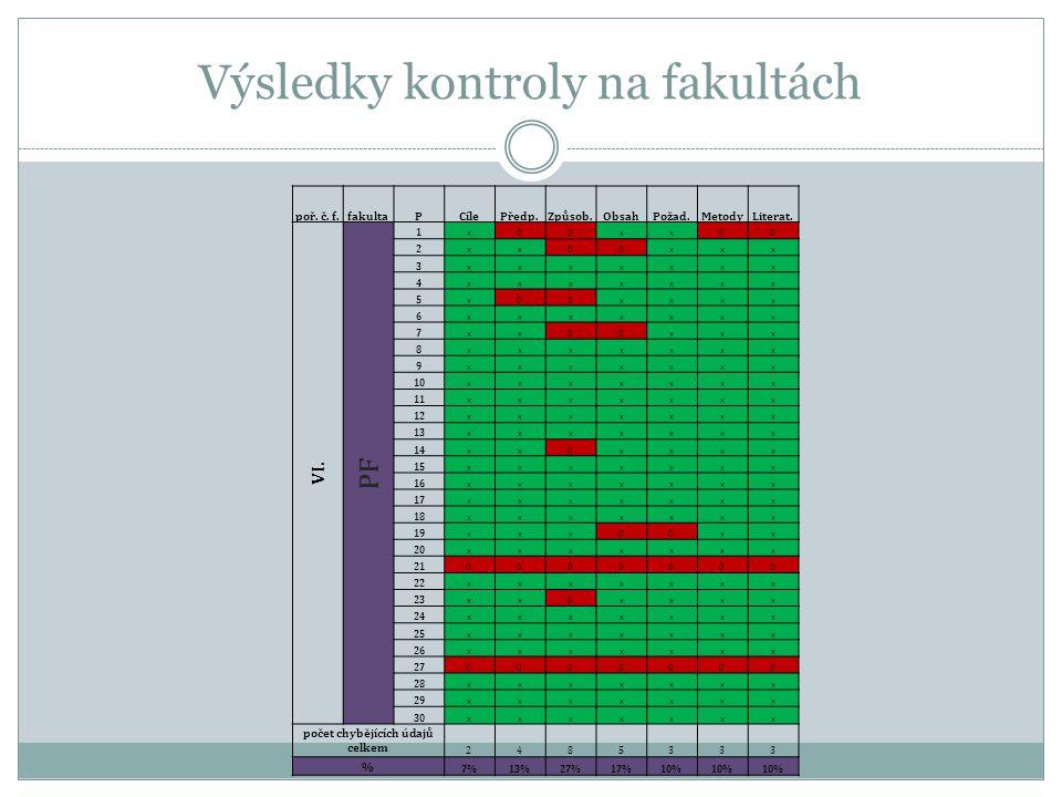 Výsledky kontroly na fakultách poř.č. f.fakultaPCílePředp.Způsob.ObsahPožad.MetodyLiterat.
