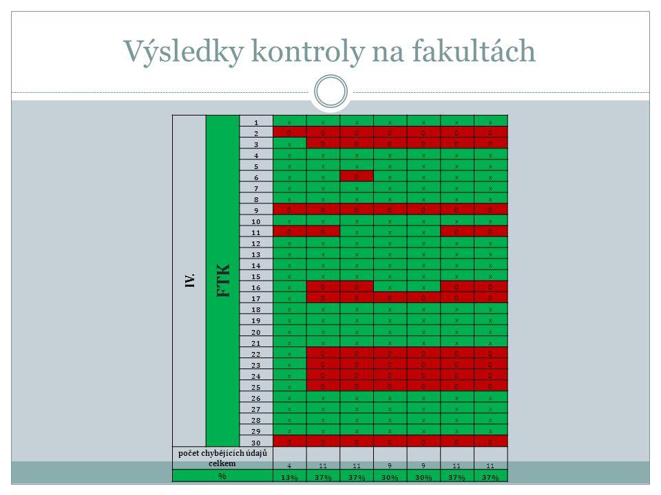 Výsledky kontroly na fakultách IV.