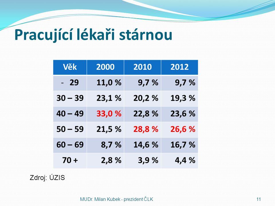 Pracující lékaři stárnou Věk200020102012 -2911,0 %9,7 % 30 – 3923,1 %20,2 %19,3 % 40 – 4933,0 %22,8 %23,6 % 50 – 5921,5 %28,8 %26,6 % 60 – 698,7 %14,6 %16,7 % 70 +2,8 %3,9 %4,4 % MUDr.