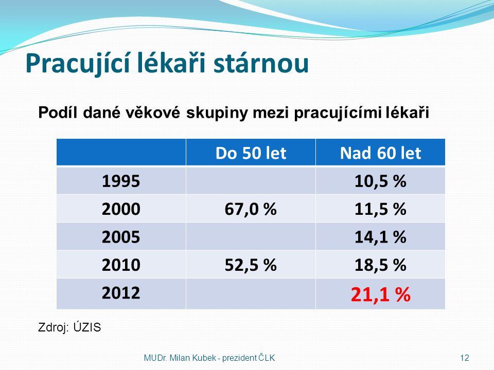 Pracující lékaři stárnou Do 50 letNad 60 let 199510,5 % 200067,0 %11,5 % 200514,1 % 201052,5 %18,5 % 2012 21,1 % MUDr. Milan Kubek - prezident ČLK12 P