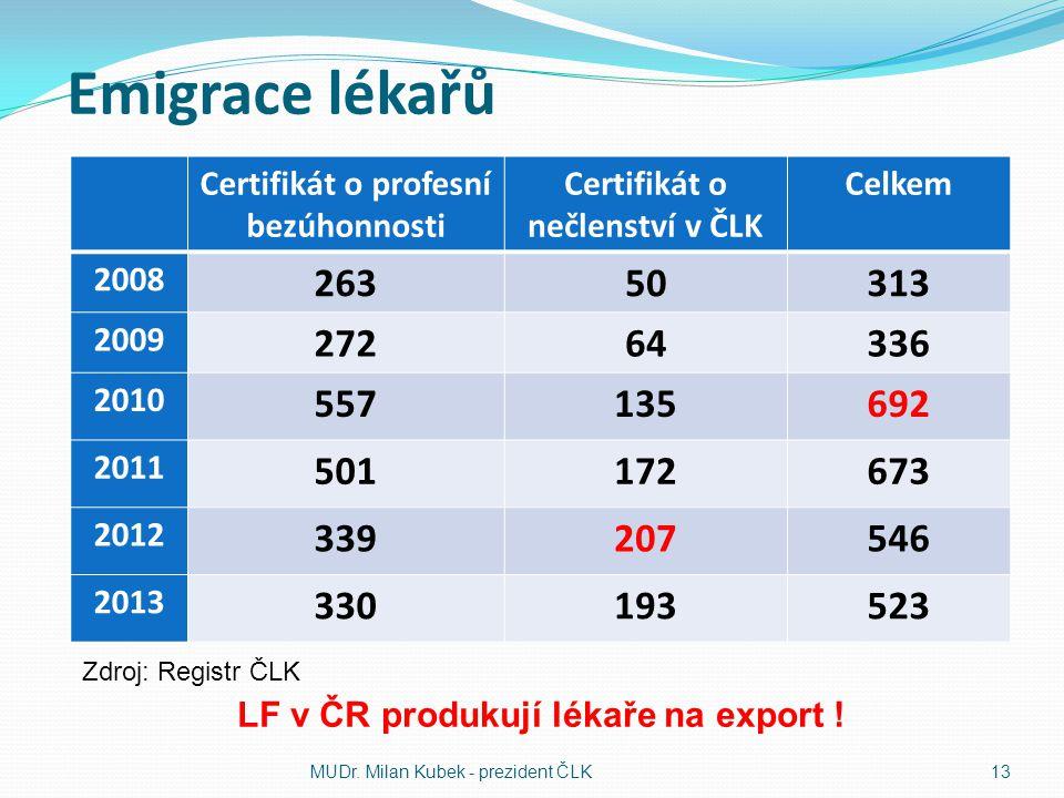 Emigrace lékařů Certifikát o profesní bezúhonnosti Certifikát o nečlenství v ČLK Celkem 2008 26350313 2009 27264336 2010 557135692 2011 501172673 2012 339207546 2013 330193523 MUDr.