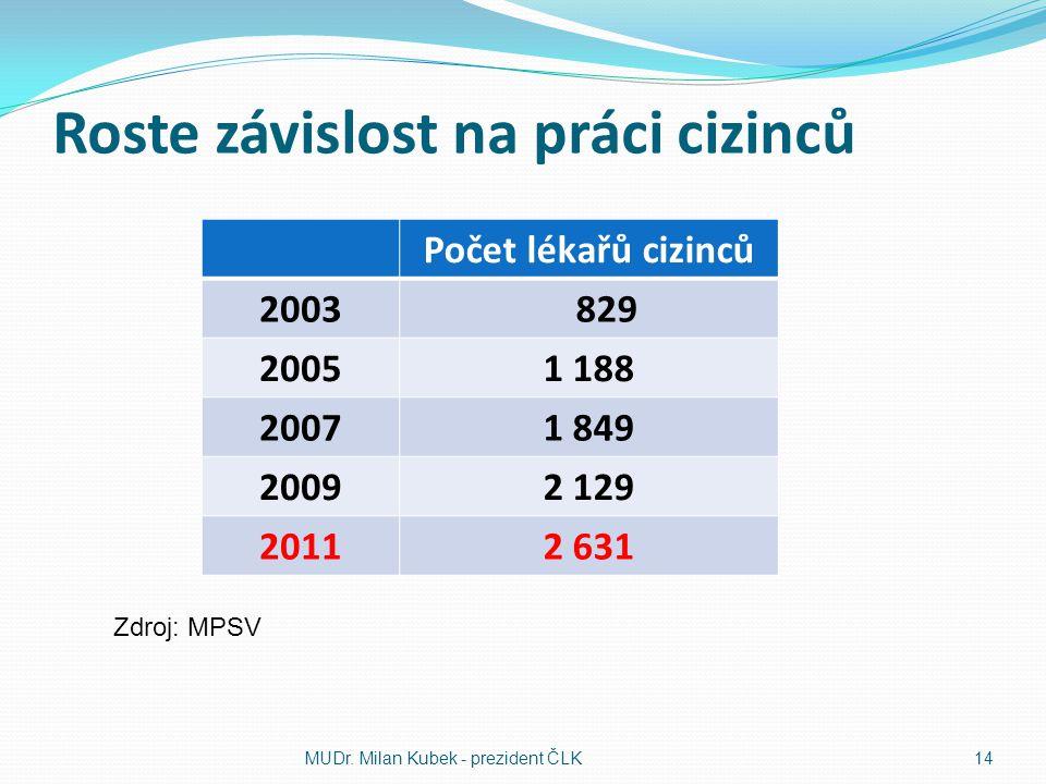 Roste závislost na práci cizinců Počet lékařů cizinců 2003 829 20051 188 20071 849 20092 129 20112 631 MUDr. Milan Kubek - prezident ČLK14 Zdroj: MPSV
