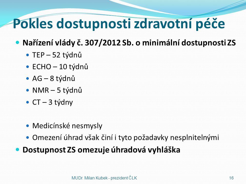 Pokles dostupnosti zdravotní péče Nařízení vlády č. 307/2012 Sb. o minimální dostupnosti ZS TEP – 52 týdnů ECHO – 10 týdnů AG – 8 týdnů NMR – 5 týdnů