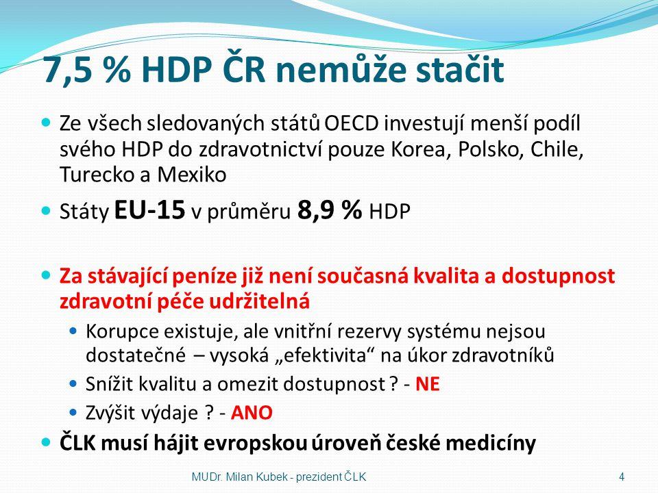 """7,5 % HDP ČR nemůže stačit Ze všech sledovaných států OECD investují menší podíl svého HDP do zdravotnictví pouze Korea, Polsko, Chile, Turecko a Mexiko Státy EU-15 v průměru 8,9 % HDP Za stávající peníze již není současná kvalita a dostupnost zdravotní péče udržitelná Korupce existuje, ale vnitřní rezervy systému nejsou dostatečné – vysoká """"efektivita na úkor zdravotníků Snížit kvalitu a omezit dostupnost ."""
