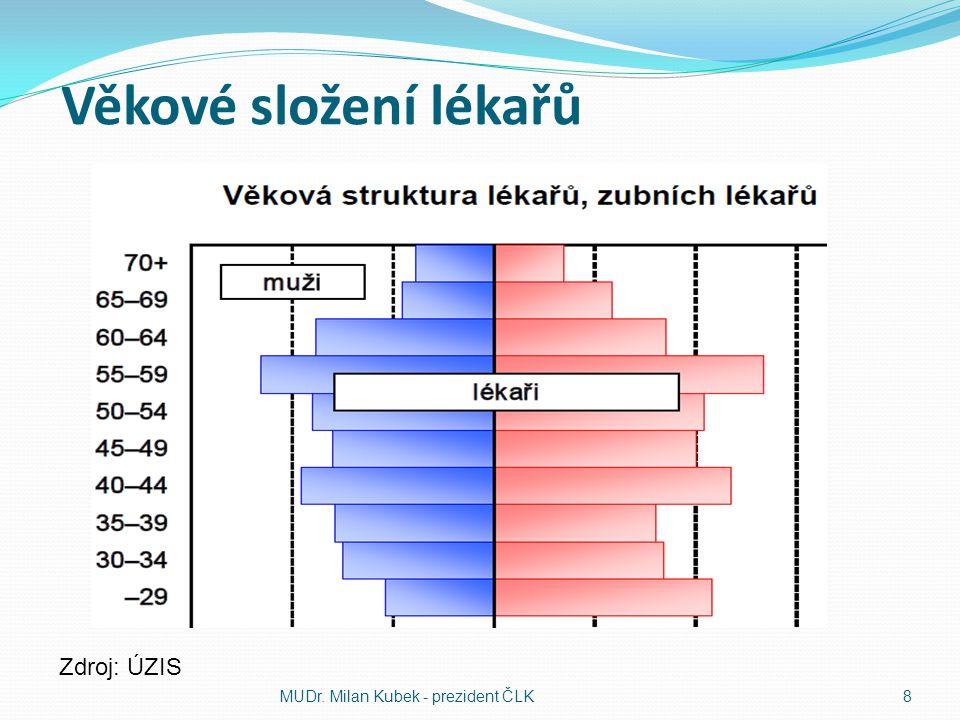 Věkové složení lékařů MUDr. Milan Kubek - prezident ČLK8 Zdroj: ÚZIS
