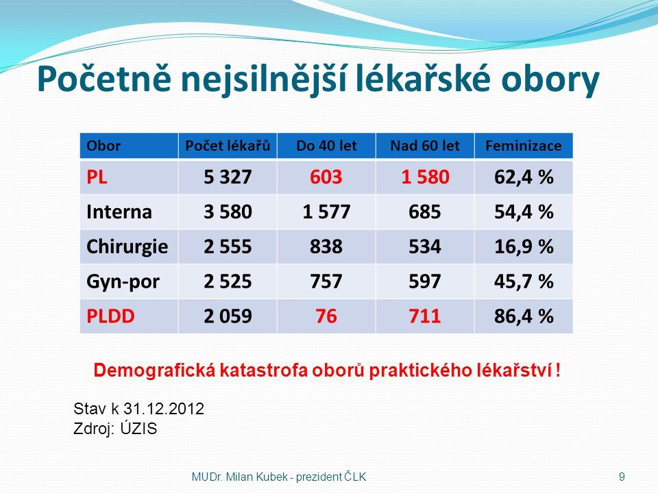Početně nejsilnější lékařské obory OborPočet lékařůDo 40 letNad 60 letFeminizace PL5 3276031 58062,4 % Interna3 5801 57768554,4 % Chirurgie2 55583853416,9 % Gyn-por2 52575759745,7 % PLDD2 0597671186,4 % MUDr.