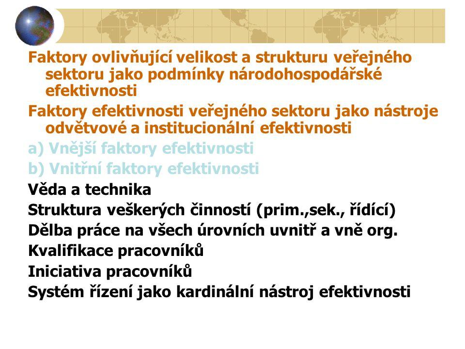 Faktory ovlivňující velikost a strukturu veřejného sektoru jako podmínky národohospodářské efektivnosti Faktory efektivnosti veřejného sektoru jako nástroje odvětvové a institucionální efektivnosti a) Vnější faktory efektivnosti b) Vnitřní faktory efektivnosti Věda a technika Struktura veškerých činností (prim.,sek., řídící) Dělba práce na všech úrovních uvnitř a vně org.