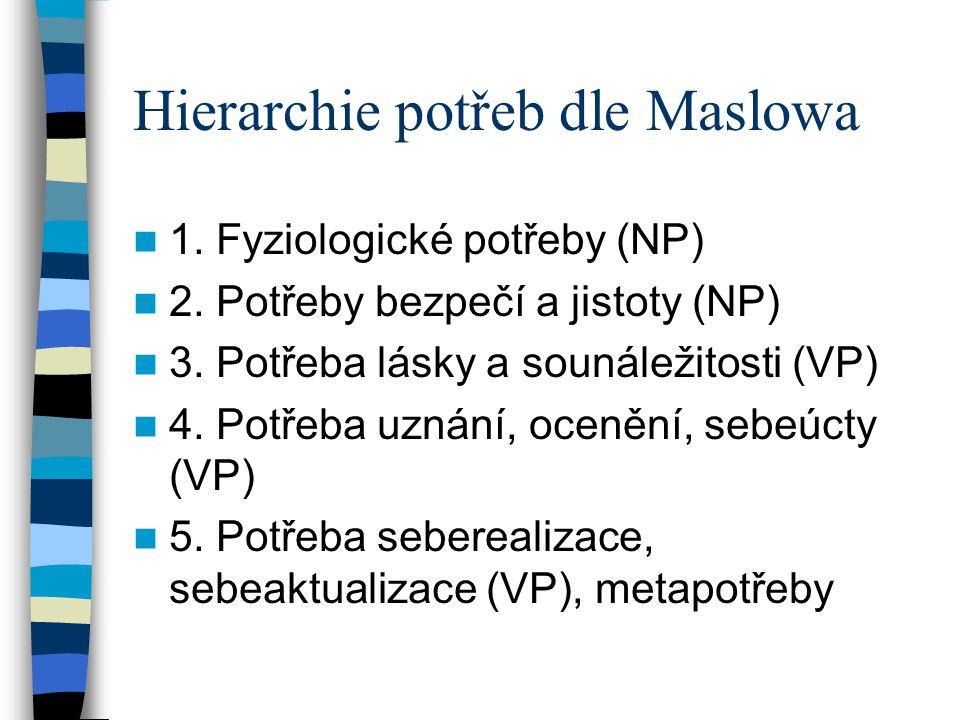Hierarchie potřeb dle Maslowa 1.Fyziologické potřeby (NP) 2.