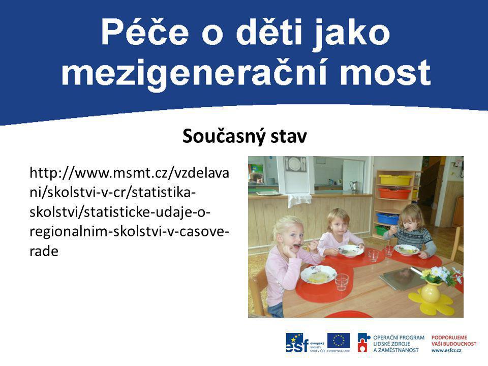 Současný stav http://www.msmt.cz/vzdelava ni/skolstvi-v-cr/statistika- skolstvi/statisticke-udaje-o- regionalnim-skolstvi-v-casove- rade