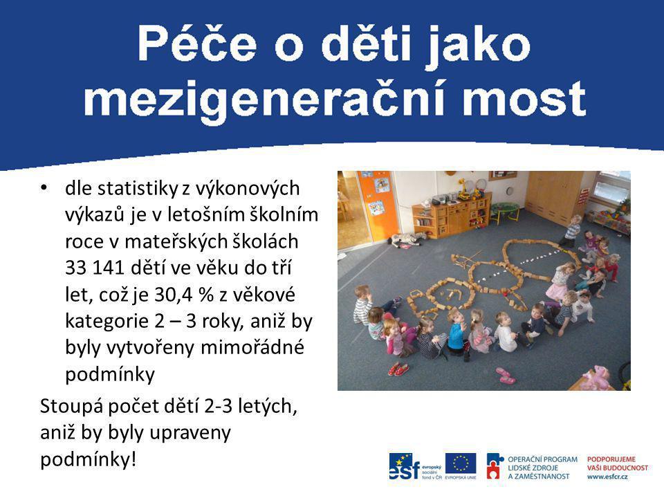 dle statistiky z výkonových výkazů je v letošním školním roce v mateřských školách 33 141 dětí ve věku do tří let, což je 30,4 % z věkové kategorie 2