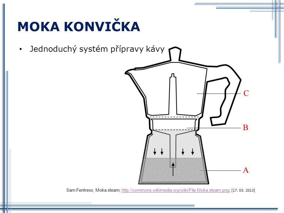 MOKA KONVIČKA Jednoduchý systém přípravy kávy Sam Fentress; Moka.steam; http://commons.wikimedia.org/wiki/File:Moka.steam.png; [17. 03. 2013]http://co