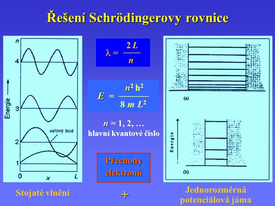 Funkce  v jednorozměrné potenciálové jámě  2 –  2 – vyjadřuje hustotu pravděpodobnosti 1 n = 1 2 n = 2 0 x L