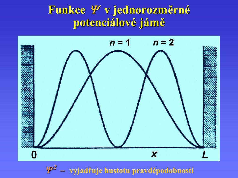 Znaménko vlnové funkce Výslednice (a)(a) Vlna 1 Vlna 2 Výslednice (b)(b) Vlna 1 Vlna 2 stejnou Skládání vlnění se stejnou fází opačnou Skládání vlnění s opačnou fází
