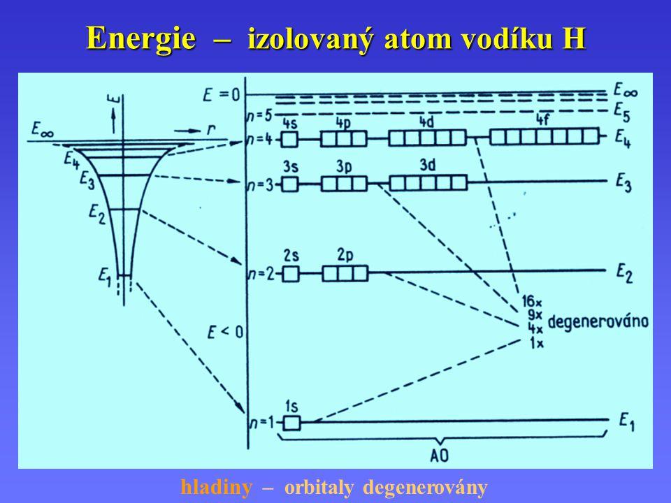 Energie – izolovaný atom vodíku H hladiny – orbitaly degenerovány