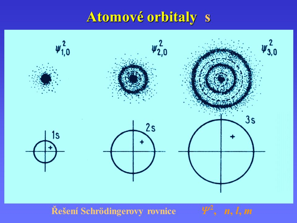 Atomové orbitaly p 2 px2 px 3 px3 px