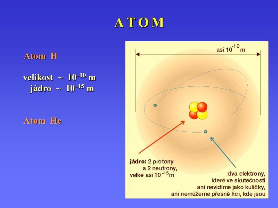 A T O MA T O MA T O MA T O M Atom H velikost ~ 10 –10 m jádro ~ 10 –15 m Atom He