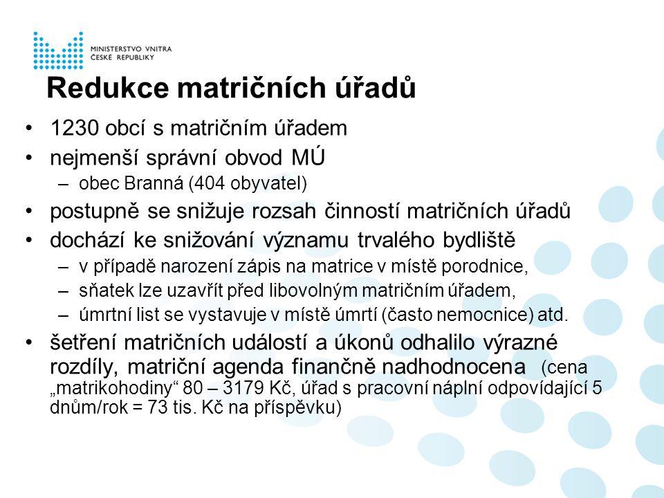 Redukce matričních úřadů 1230 obcí s matričním úřadem nejmenší správní obvod MÚ –obec Branná (404 obyvatel) postupně se snižuje rozsah činností matrič