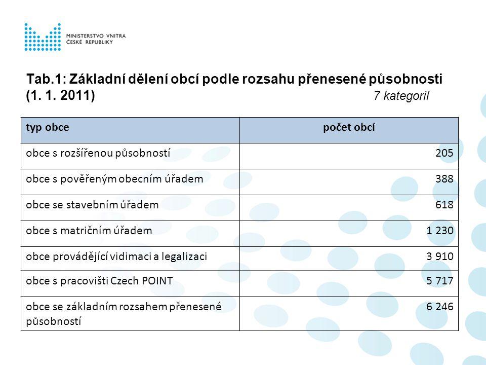 Tab.1: Základní dělení obcí podle rozsahu přenesené působnosti (1. 1. 2011) 7 kategorií typ obcepočet obcí obce s rozšířenou působností205 obce s pově