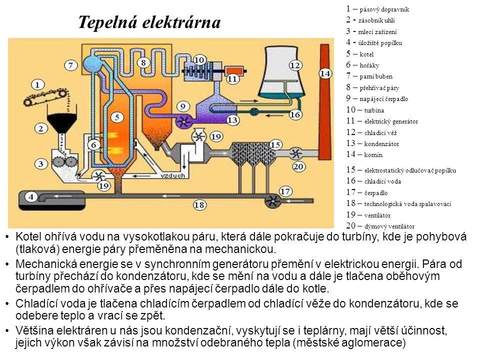 Kaplanova turbína