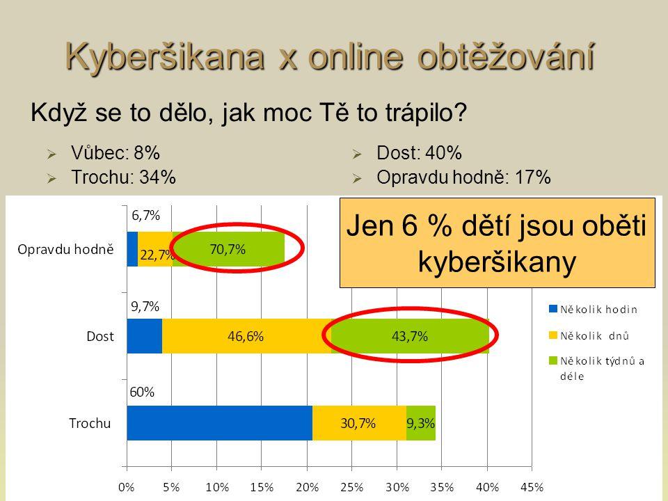 Kyberšikana x online obtěžování   Vůbec: 8%   Trochu: 34%   Dost: 40%   Opravdu hodně: 17% Když se to dělo, jak moc Tě to trápilo.