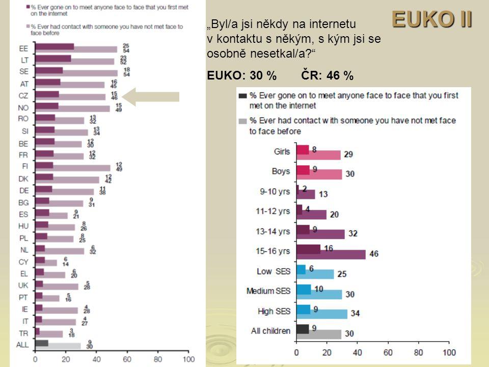 """EUKO II """"Byl/a jsi někdy na internetu v kontaktu s někým, s kým jsi se osobně nesetkal/a EUKO: 30 % ČR: 46 %"""