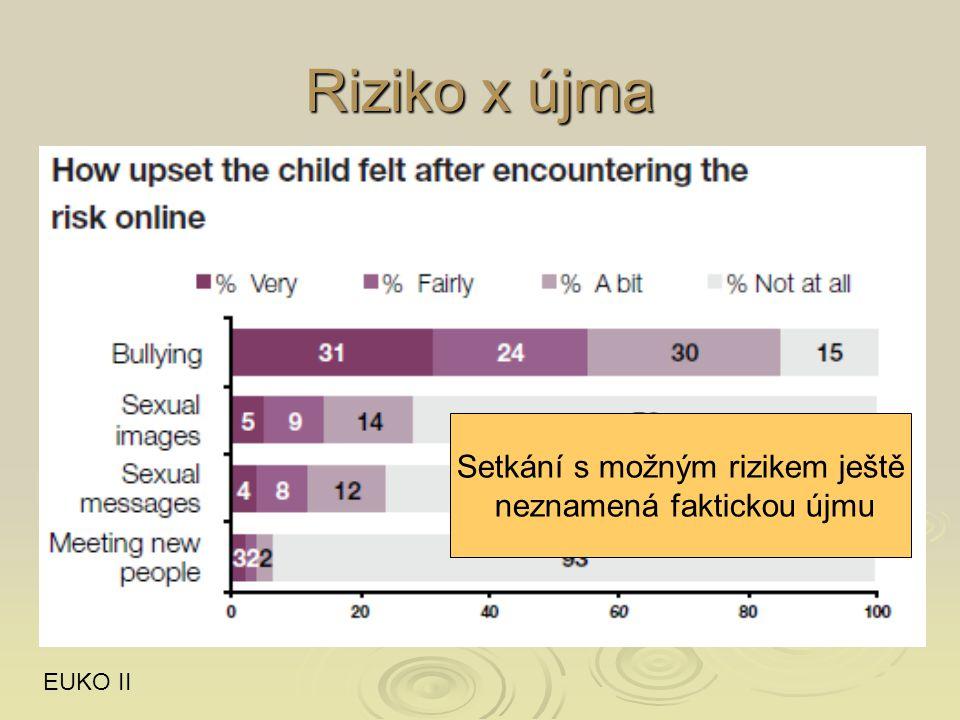 Riziko x újma EUKO II Setkání s možným rizikem ještě neznamená faktickou újmu