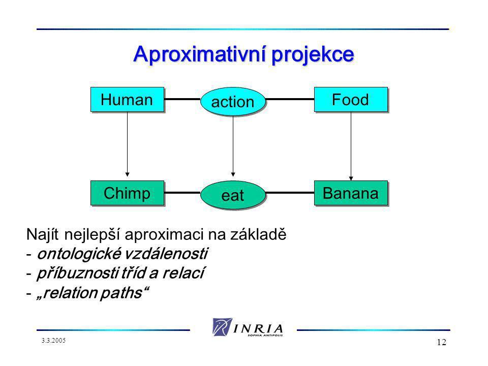 """3.3.2005 12 Aproximativní projekce Human action Food Chimp eat Banana Najít nejlepší aproximaci na základě - ontologické vzdálenosti - příbuznosti tříd a relací - """"relation paths"""
