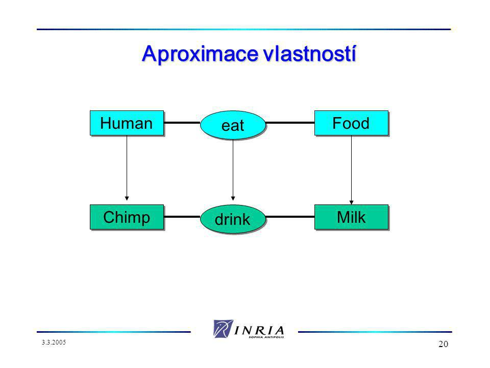 3.3.2005 20 Aproximace vlastností Human eat Food Chimp drink Milk