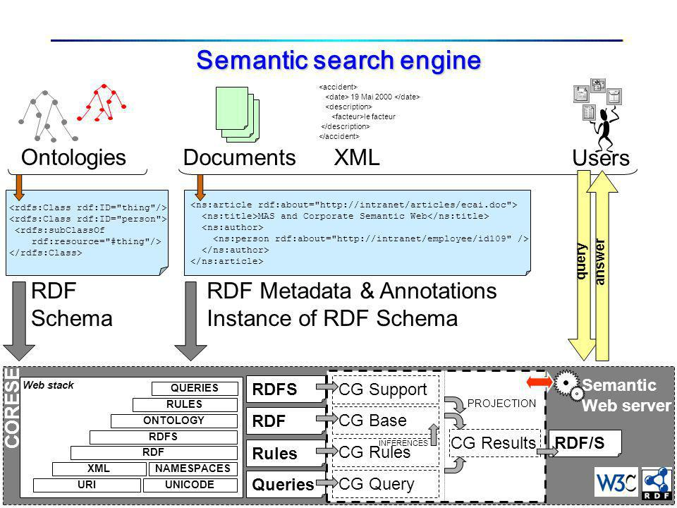 3.3.2005 22 CORESE Semantic search engine Ontologies Documents XML 19 Mai 2000 le facteur Users <rdfs:subClassOf rdf:resource= #thing /> RDF Schema MAS and Corporate Semantic Web RDF Metadata & Annotations Instance of RDF Schema queryanswer URIUNICODE XMLNAMESPACES RDF RDFS ONTOLOGY RULES Web stack QUERIES RDFS RDF Queries Rules CG Support CG Base CG Query CG Rules CG Results PROJECTION INFERENCES Semantic Web server RDF/S