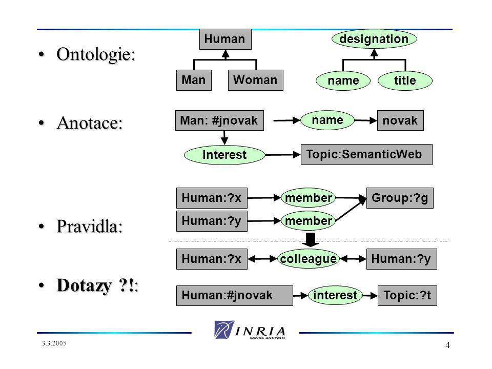 3.3.2005 4 Ontologie:Ontologie: Anotace:Anotace: Pravidla:Pravidla: Dotazy !:Dotazy !: Human ManWoman designation nametitle Man: #jnovak name novak interest Topic:SemanticWeb Human: x member Group: g Human: y member Human: x colleague Human: y Human:#jnovak interest Topic: t