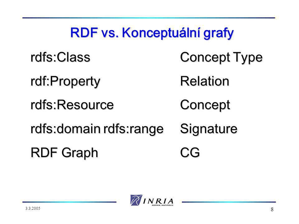 3.3.2005 8 RDF vs.