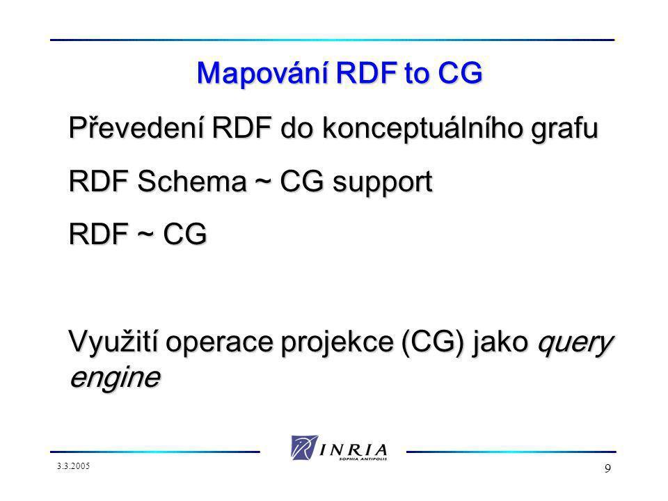3.3.2005 9 Mapování RDF to CG Převedení RDF do konceptuálního grafu RDF Schema ~ CG support RDF ~ CG Využití operace projekce (CG) jako query engine