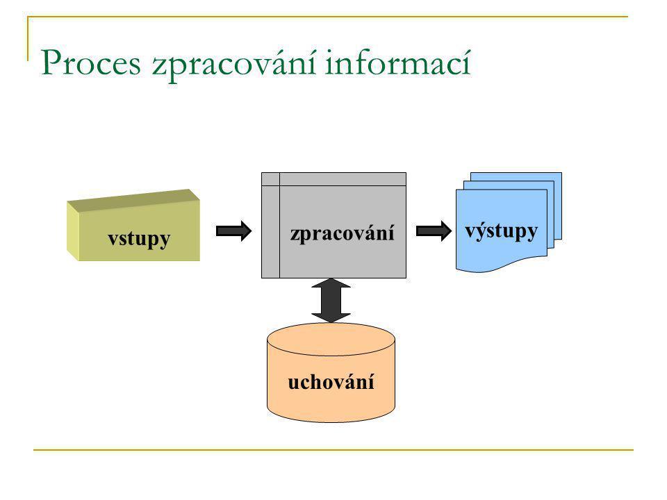 Proces zpracování informací výstupy zpracování vstupy uchování