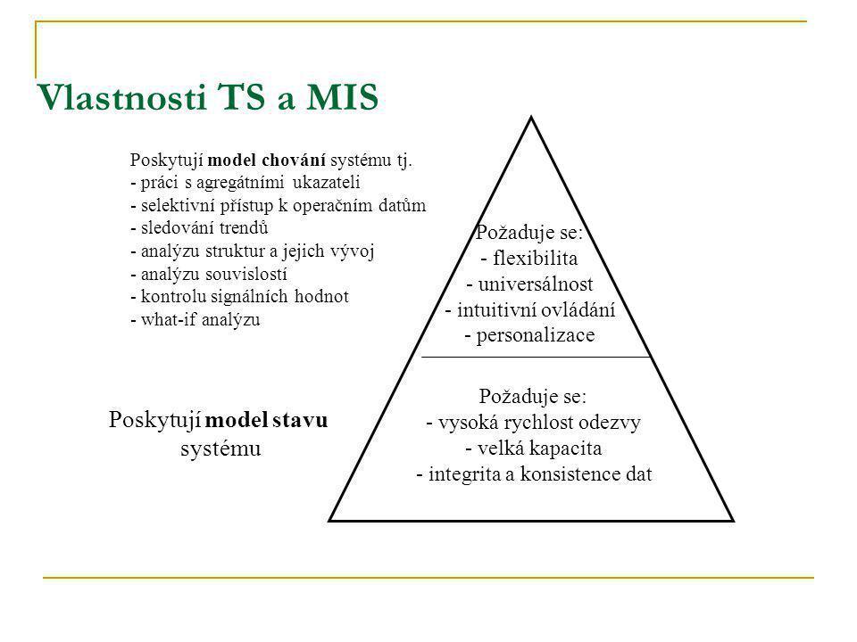 Požaduje se: - flexibilita - universálnost - intuitivní ovládání - personalizace Požaduje se: - vysoká rychlost odezvy - velká kapacita - integrita a konsistence dat Poskytují model chování systému tj.