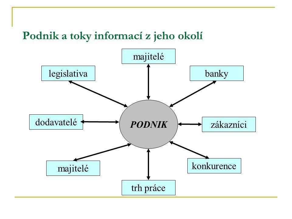 Podnik a toky informací z jeho okolí PODNIK legislativabanky majitelé zákazníci dodavatelé trh práce majitelé konkurence