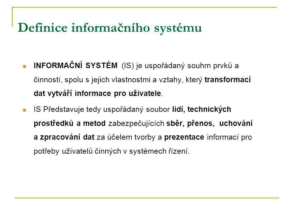 REÁLNÝ SVĚT sběr dat zpracování dat (počítač) přenos dat uživatel užití resp.