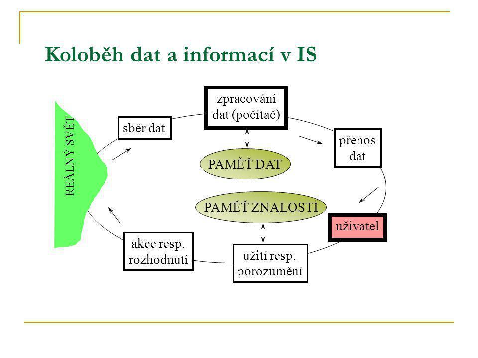 Typy znalostí Formální (technická) zkušenost Pravidla, zákony, předpisy Intuice Moudrost a sociální praxe explicitní skryté individuální kolektivní Vzájemné prolínáníVývoj podporovaný KM