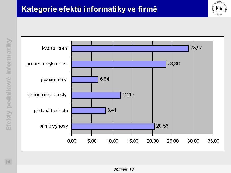 Snímek 10 Efekty podnikové informatiky Kategorie efektů informatiky ve firmě