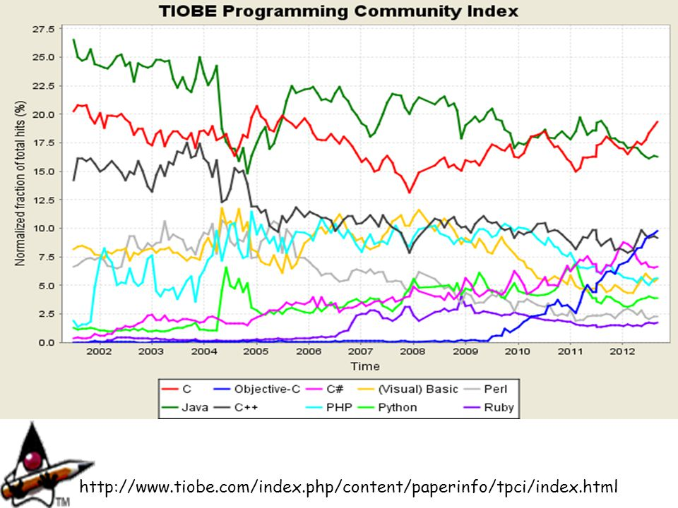 http://www.tiobe.com/index.php/content/paperinfo/tpci/index.html