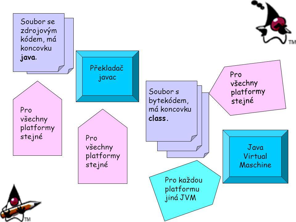 Soubor se zdrojovým kódem, má koncovku java. Překladač javac Soubor s bytekódem, má koncovku class. Java Virtual Maschine Pro všechny platformy stejné