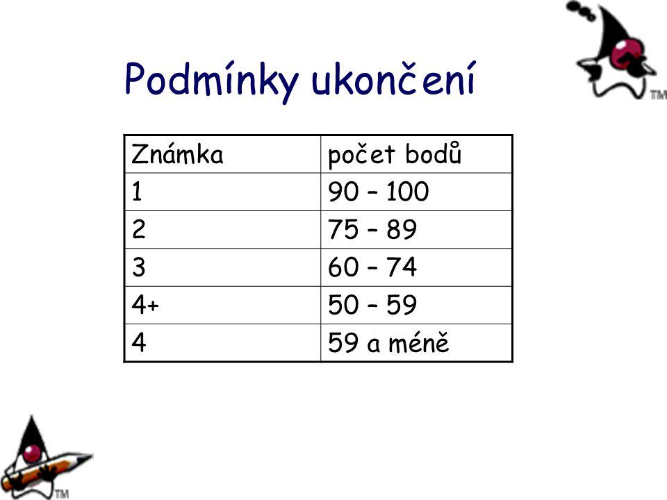 Podmínky ukončení Známkapočet bodů 190 – 100 275 – 89 360 – 74 4+50 – 59 459 a méně