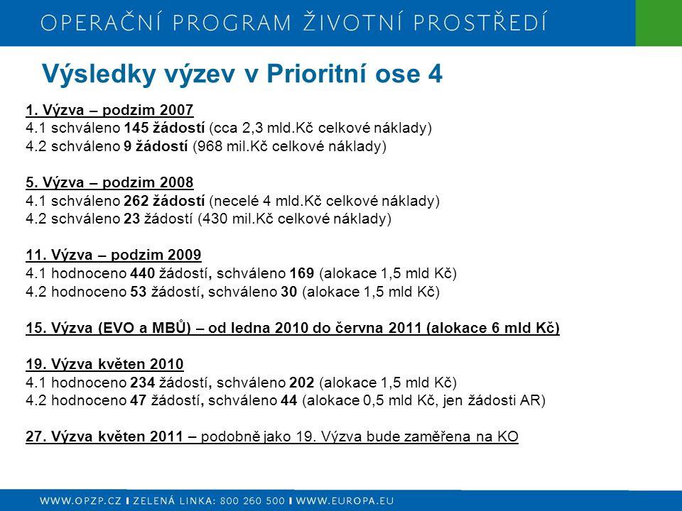 Výsledky výzev v Prioritní ose 4 1. Výzva – podzim 2007 4.1 schváleno 145 žádostí (cca 2,3 mld.Kč celkové náklady) 4.2 schváleno 9 žádostí (968 mil.Kč